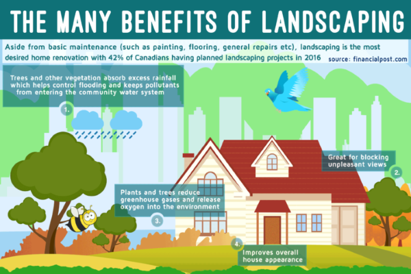 Benefits-of-Landscaping-Infographic-web